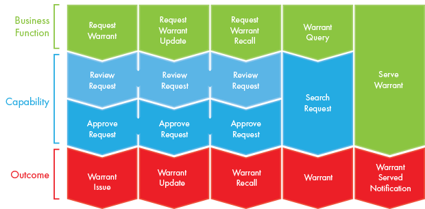 Warrant Process Flow