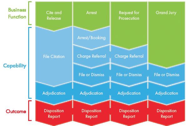 Disposition Process Flow